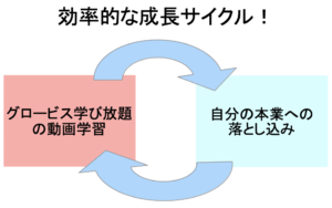 グロービス学び放題で効率的な成長サイクルを回す
